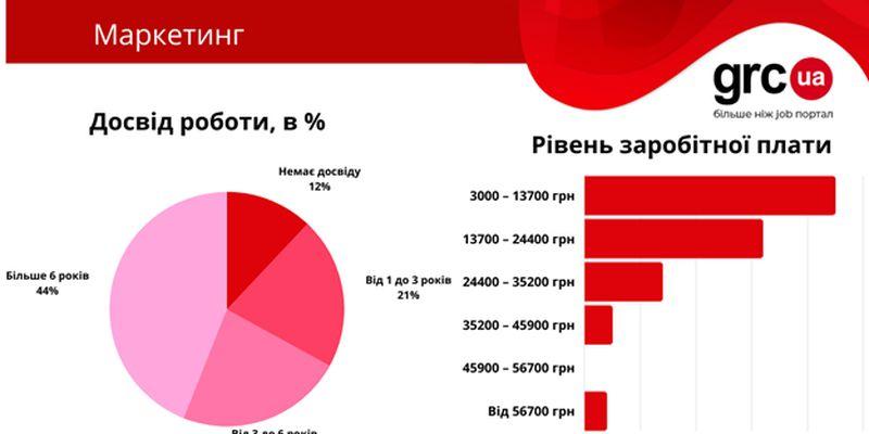 Adobe Photoshop, грамотная речь и зарплата до 24 тыс. грн: ключевые навыки интернет-маркетолога. Исследование