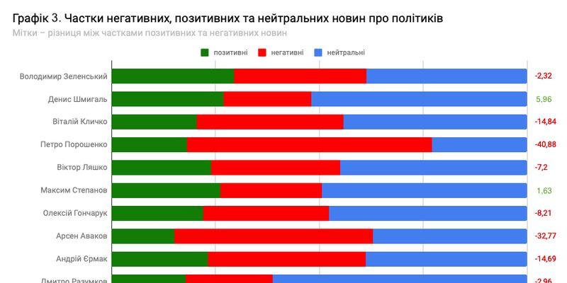 Зеленский – няшка, Аваков – зло: как онлайн-СМИ пишут о политиках. Анализ 470 000 новостей