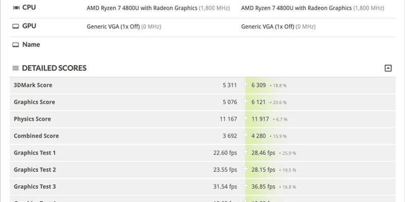 Первые тесты гибридных процессоров Ryzen 7 4800U и Ryzen 7 4700U