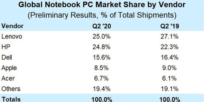 Lenovo і HP контролюють половину світового ринку ноутбуків