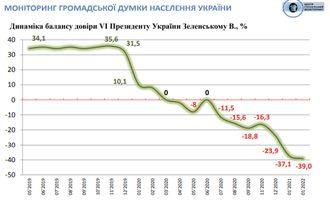 Опрос: Самый высокий антирейтинг в Украине у Зеленского, Верховной Рады, Кабмина и СБУ