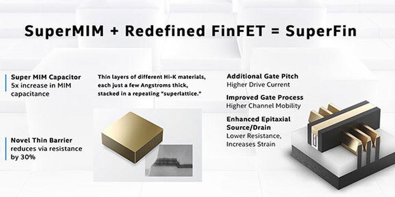10-нм техпроцесс Intel кардинально улучшится благодаря технологии SuperFin