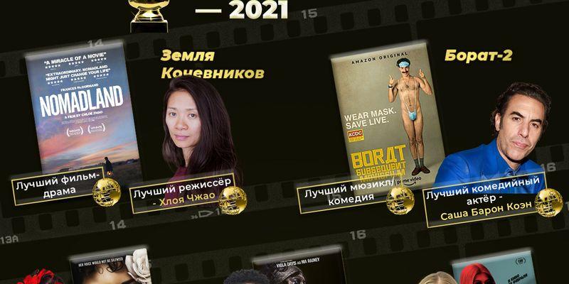 Золотой глобус-2021: кому досталась популярная кинонаграда