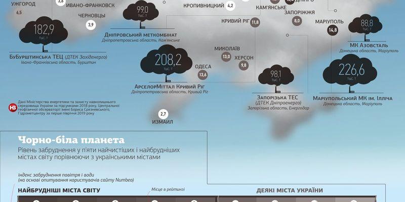 ЗМІ опублікували топ-10 підприємств-забруднювачів повітря в Україні