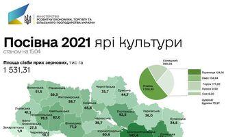 Оприлюднено стан посівної кампанії 2021 року